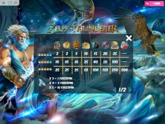 Zeus the Thunderer slot77.com MrSlotty 5/5